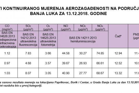 Mjerenje kvaliteta vazduha za 13. decembar